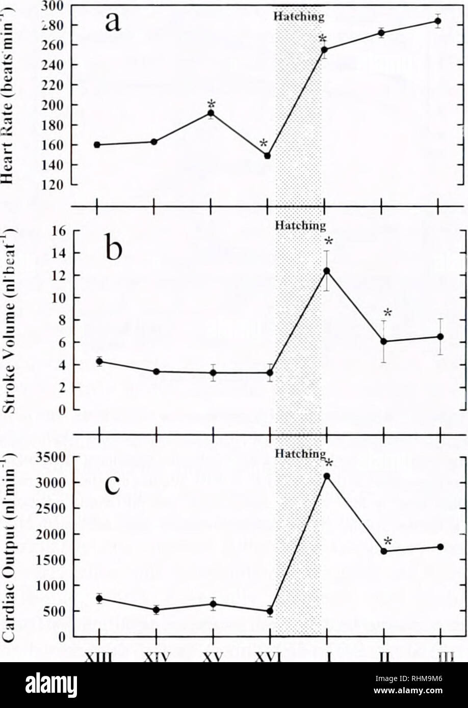 hight resolution of crayfish heart physiological development 81 embryonic response to normoxic and hyperoxic exposure with significance at the level of p 0 05
