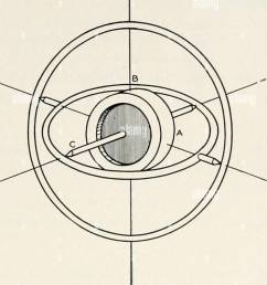 reflection of diverging waves 381 fig 1 diagram of a gyrostat showing its axes of rotation c about y  [ 1096 x 1390 Pixel ]