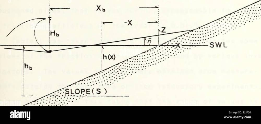 medium resolution of bed shear stress coefficient within the surf zone oceanography i i i r v st ill water line v bil gt curre nt breaker line ot