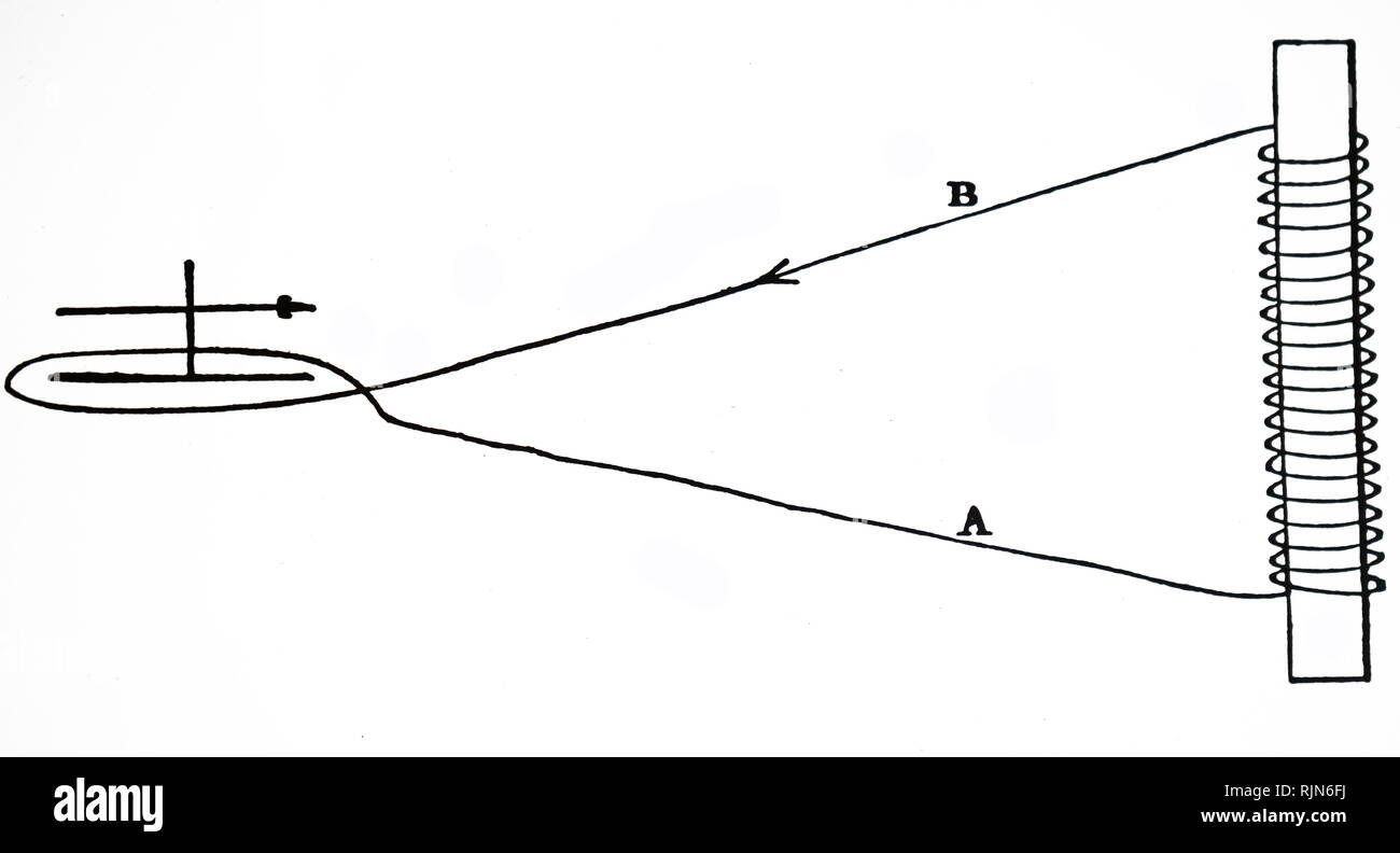 hight resolution of illustration showing faraday s experiment with a solenoid the movement of the bar magnet right