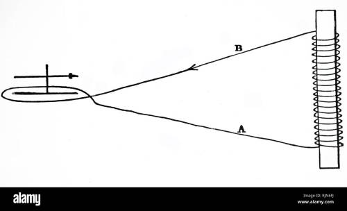small resolution of illustration showing faraday s experiment with a solenoid the movement of the bar magnet right