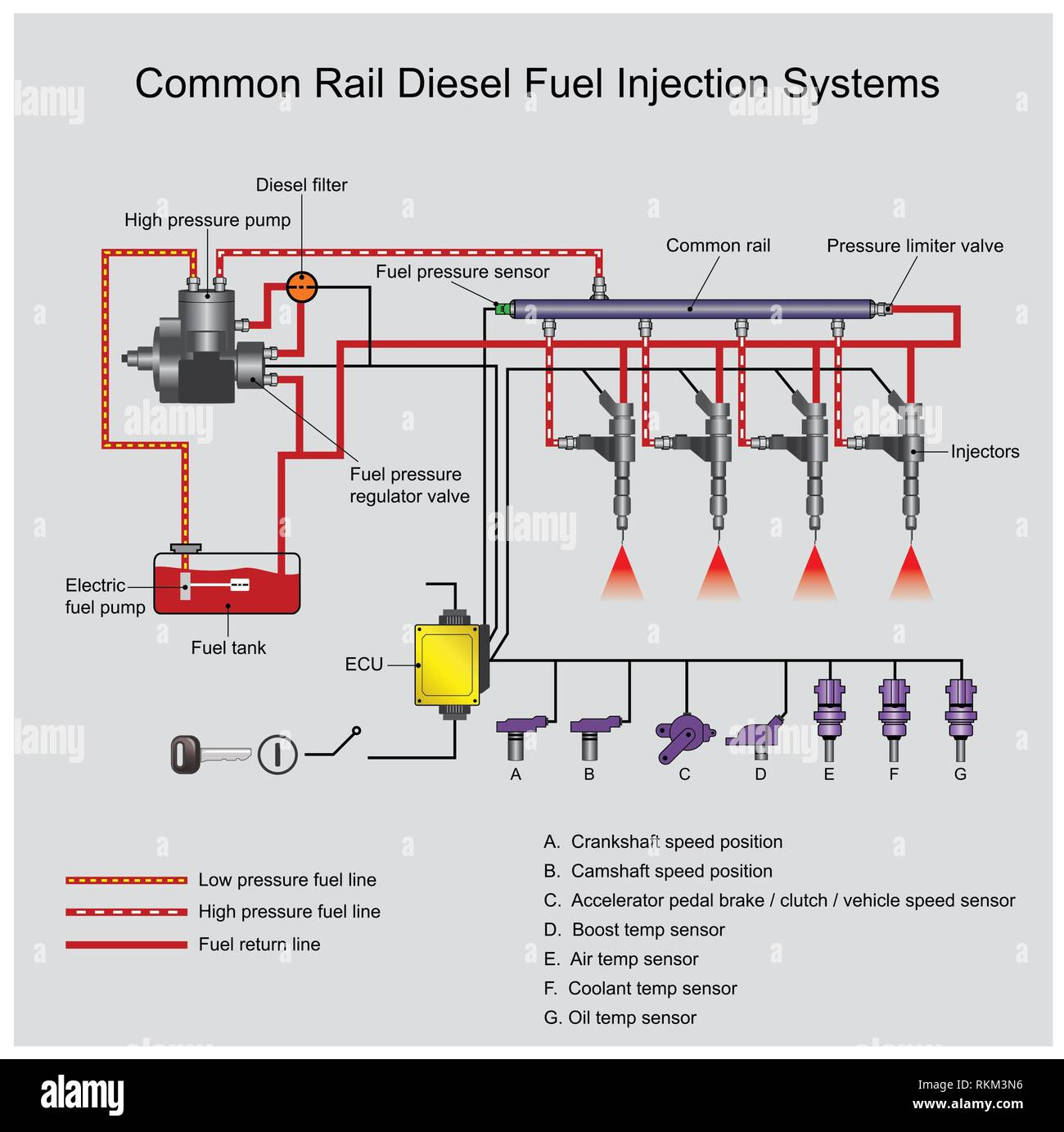 hight resolution of common rail direct fuel injection is a direct fuel injection system for petrol and diesel engines