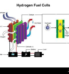 hydrogen fuel cells diagram stock image [ 1300 x 1019 Pixel ]