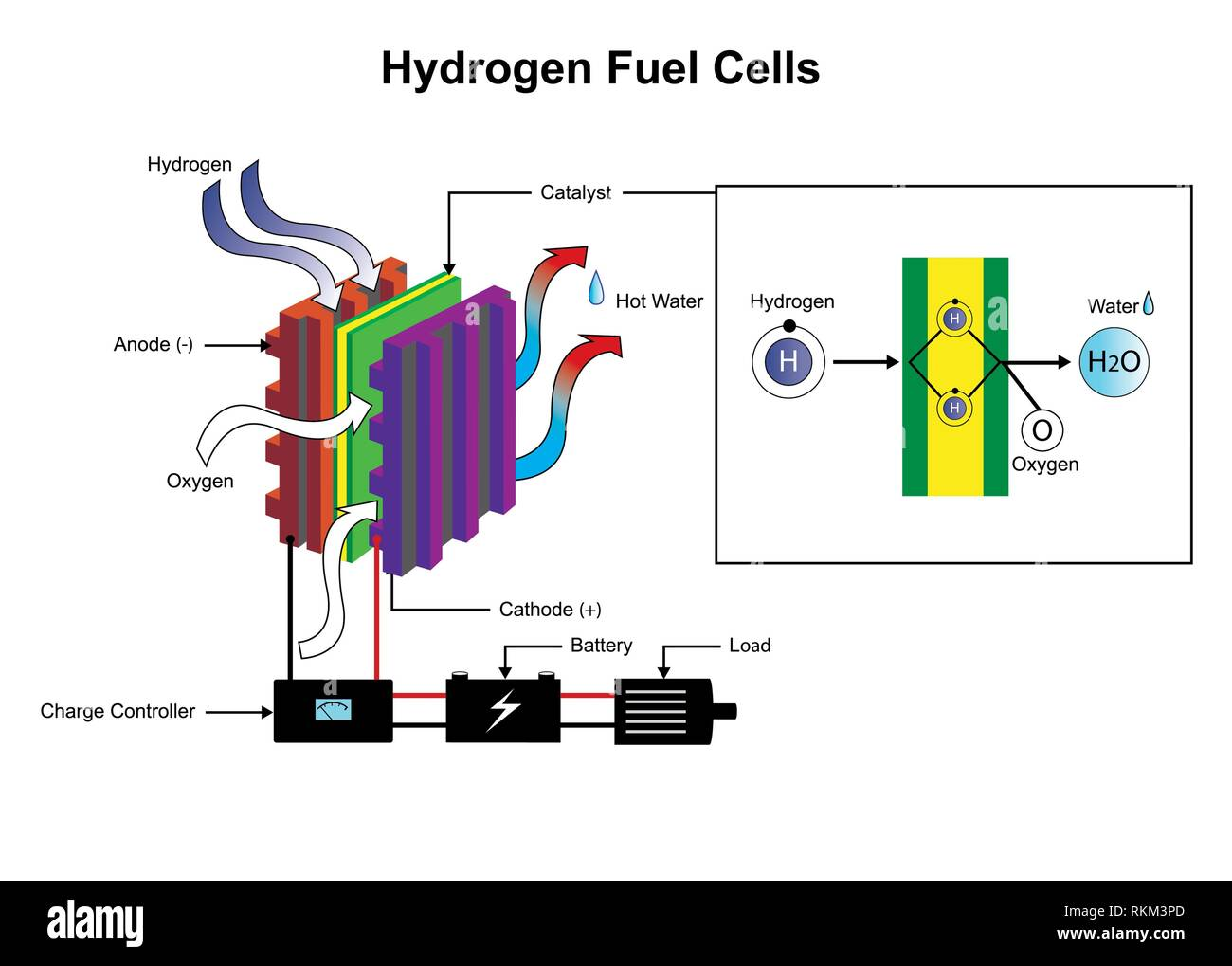 hight resolution of hydrogen fuel cells diagram stock image