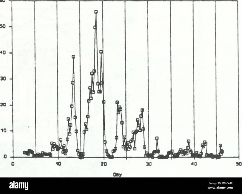 medium resolution of acidic precipitation in ontario study acid precipitation