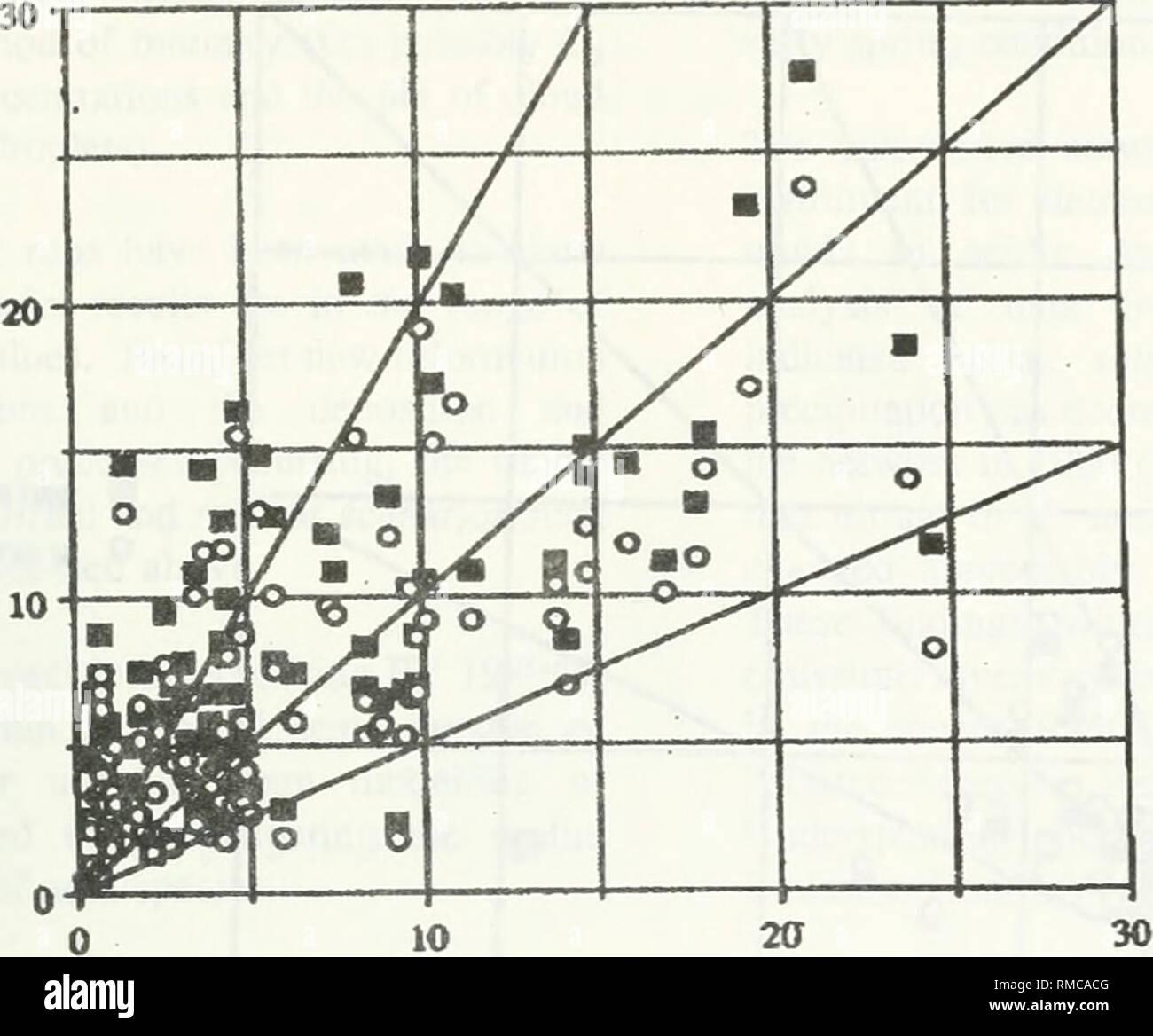 hight resolution of acidic precipitation in ontario study acid precipitation