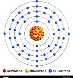 3d render of atom structure of tin isolated over white background protons are represented as red spheres neutron as yellow spheres electrons as blue [ 1213 x 1390 Pixel ]