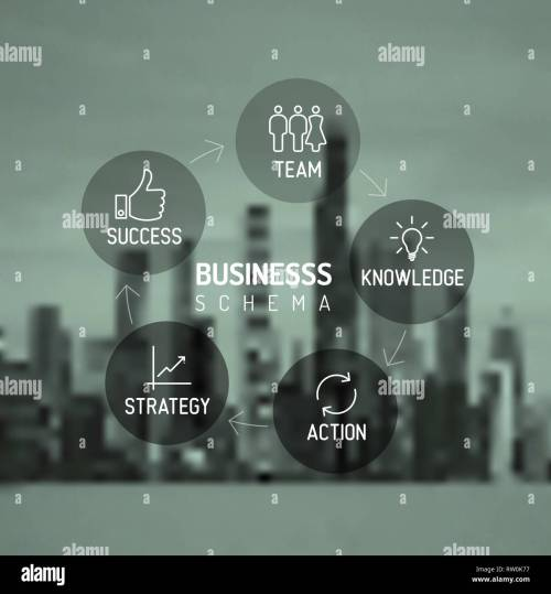 small resolution of vector minimalistic business schema diagram team knowledge action strategy success with city skyline in the background