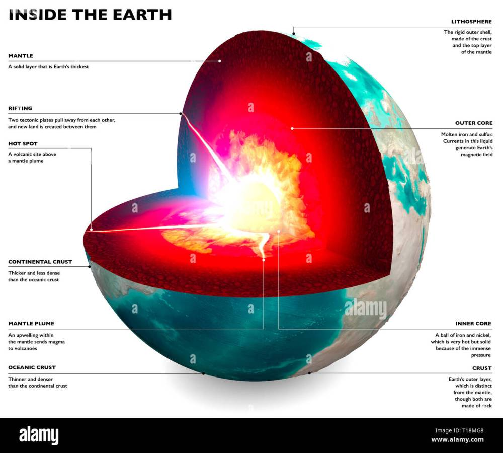 medium resolution of section of the earth globe core and soil layers earth s surface and ground section