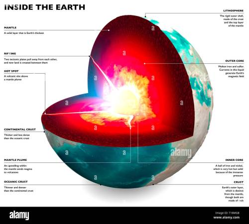 small resolution of section of the earth globe core and soil layers earth s surface and ground section