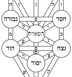 kabbalah tree of life alchemy jewish hebrew numerology illustration stock image [ 685 x 1390 Pixel ]