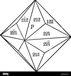 a diagram of trisoctahedron it is a form composed of twenty four triangular isosceles faces each of which crosses two of the crystallographic axes i [ 1289 x 1390 Pixel ]