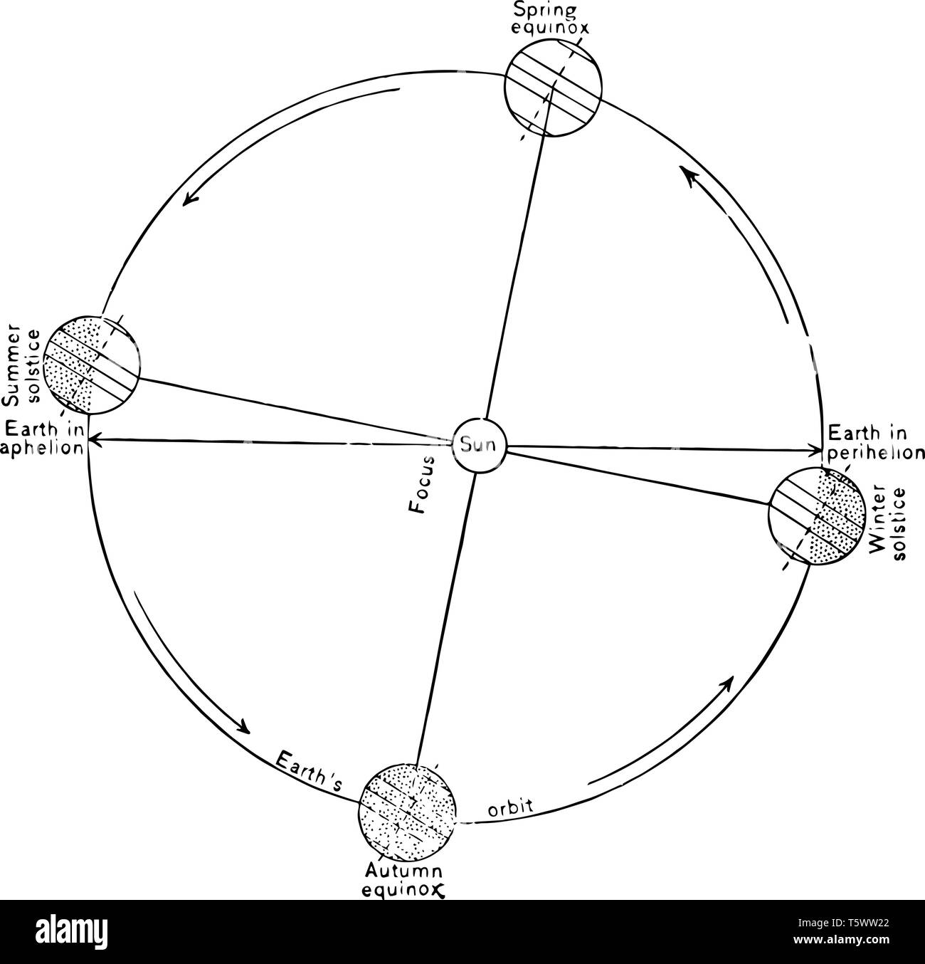 hight resolution of relative positions of the earth and the sun during the spring equinox the summer solstice the autumn equinox and the winter solstic vintage line drawi