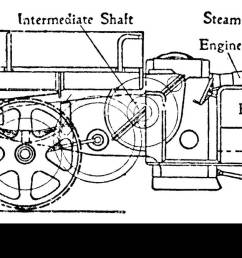 steam operated wagon with transmission gearing with double helical gear moving the back wheel by a [ 1300 x 672 Pixel ]