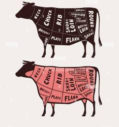cut of meat beef poster butcher diagram and scheme vector illustration stock [ 1101 x 1390 Pixel ]