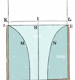 a diagram to define the motion of water running out of a cylindrical vessel through a [ 953 x 1390 Pixel ]