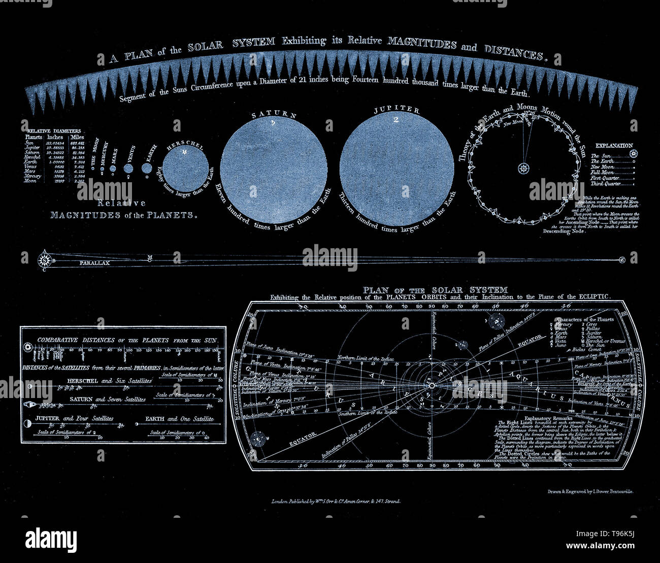 hight resolution of a plan of the solar system exhibiting relative magnitudes and distances the planet uranus