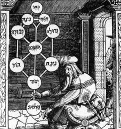 the kabbalah is a mythical tradition of judaism the basis of kabbalistic tradition is the [ 927 x 1390 Pixel ]