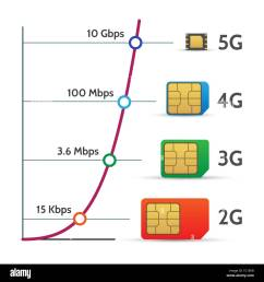 sim card speed chart phone chip speed chart mobile hotspot lte and 5g network performance schedule vector illustration [ 1300 x 1390 Pixel ]