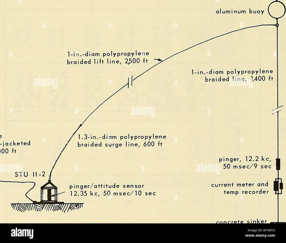 medium resolution of archive image from page 9 of deep ocean biodeterioration of materials 1965