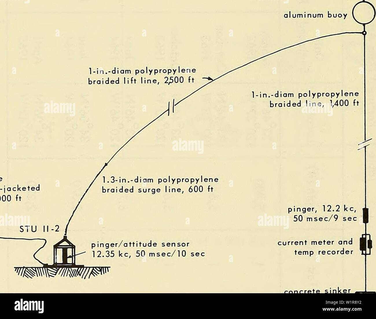 hight resolution of archive image from page 9 of deep ocean biodeterioration of materials 1965