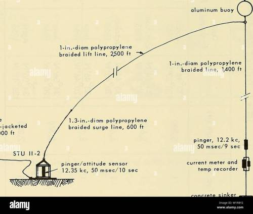 small resolution of archive image from page 9 of deep ocean biodeterioration of materials 1965