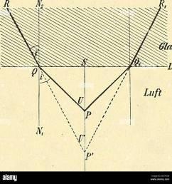 archive image from page 30 of das mikroskop ein leitfaden der das mikroskop ein [ 1300 x 1320 Pixel ]