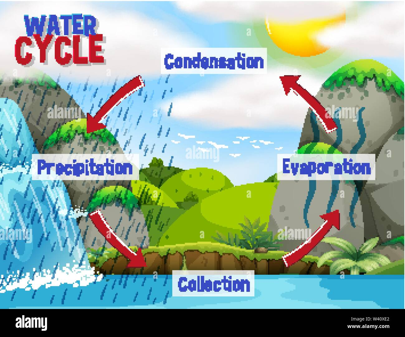 Label Ideas 30 Draw Water Cycle And Label
