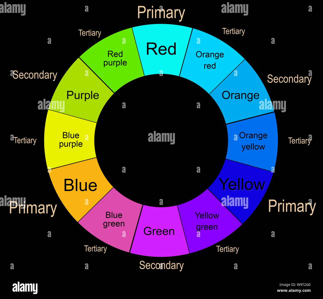 Colour Wheel With Primary Secondary And Tertiary Colours