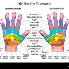 Foot Massage Therapy Diagram Eaton Fuller 9 Speed Transmission Hand Reflexzonenmassage Diagramm Mit Genauer Beschreibung