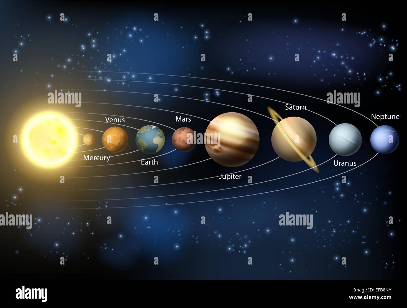 diagram of planets real 1995 honda civic dx radio wiring ein diagramm der planeten in unserem sonnensystem mit den