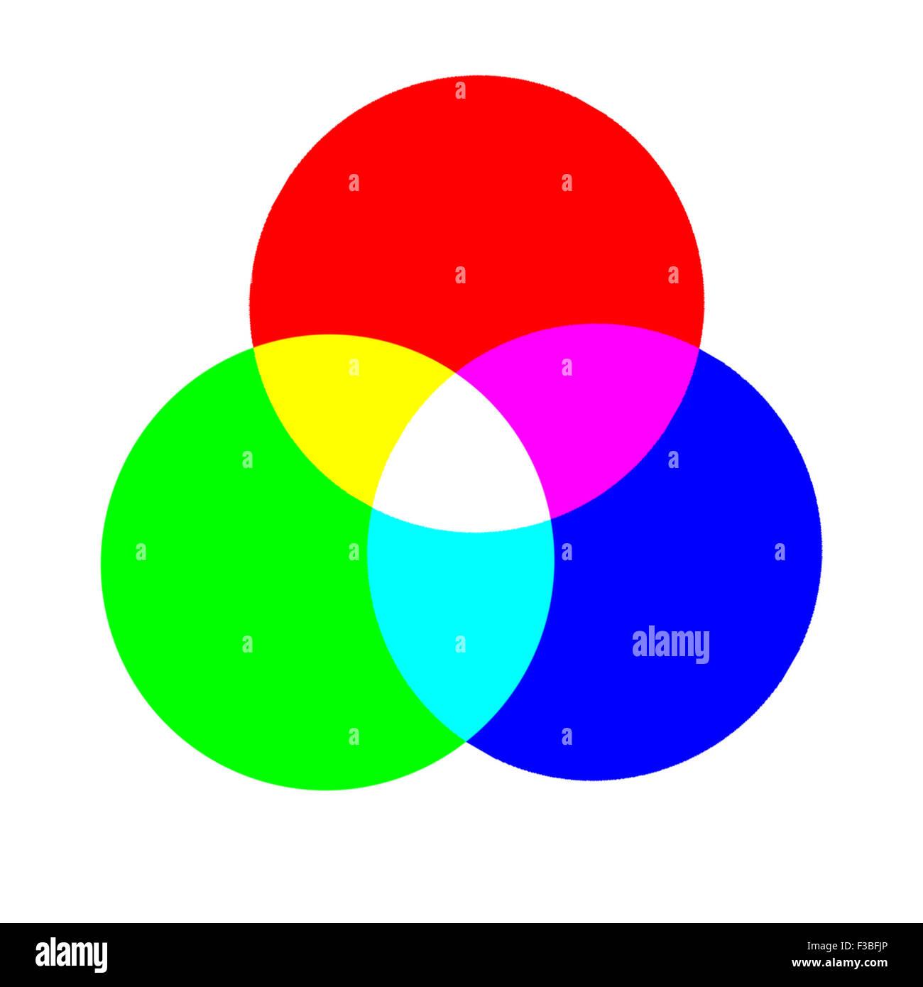 Farbrad Bestehend Aus Drei Grundfarben Rot Grun Und Und