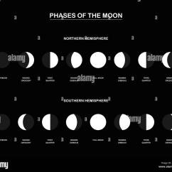 Phases Of The Moon Diagram To Label 12v Relay Wiring 6 Pin Mondphasen Diagramm Mit Den Konträren Phasen Des Mondes