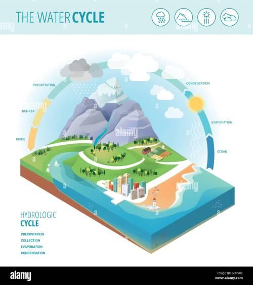 small resolution of diagrama que muestra el ciclo del agua la recolecci n de precipitaci n evaporaci n y condensaci n