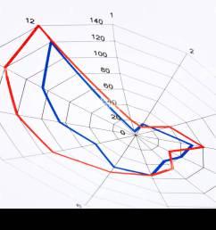 diagramme radar sur du papier blanc avec des lignes bleues et rouges photo stock [ 1300 x 956 Pixel ]