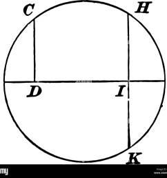un diagramme du cercle avec un diam tre perpendiculaire trac e et tiquet s vintage dessin ou gravure illustration  [ 1300 x 1175 Pixel ]