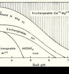 effects of acid rain on soil and water figure 3 generalized relationship between soil ph and  [ 1300 x 910 Pixel ]