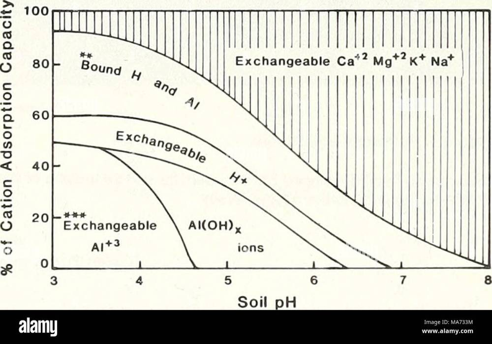 medium resolution of  effects of acid rain on soil and water figure 3 generalized relationship between soil ph and