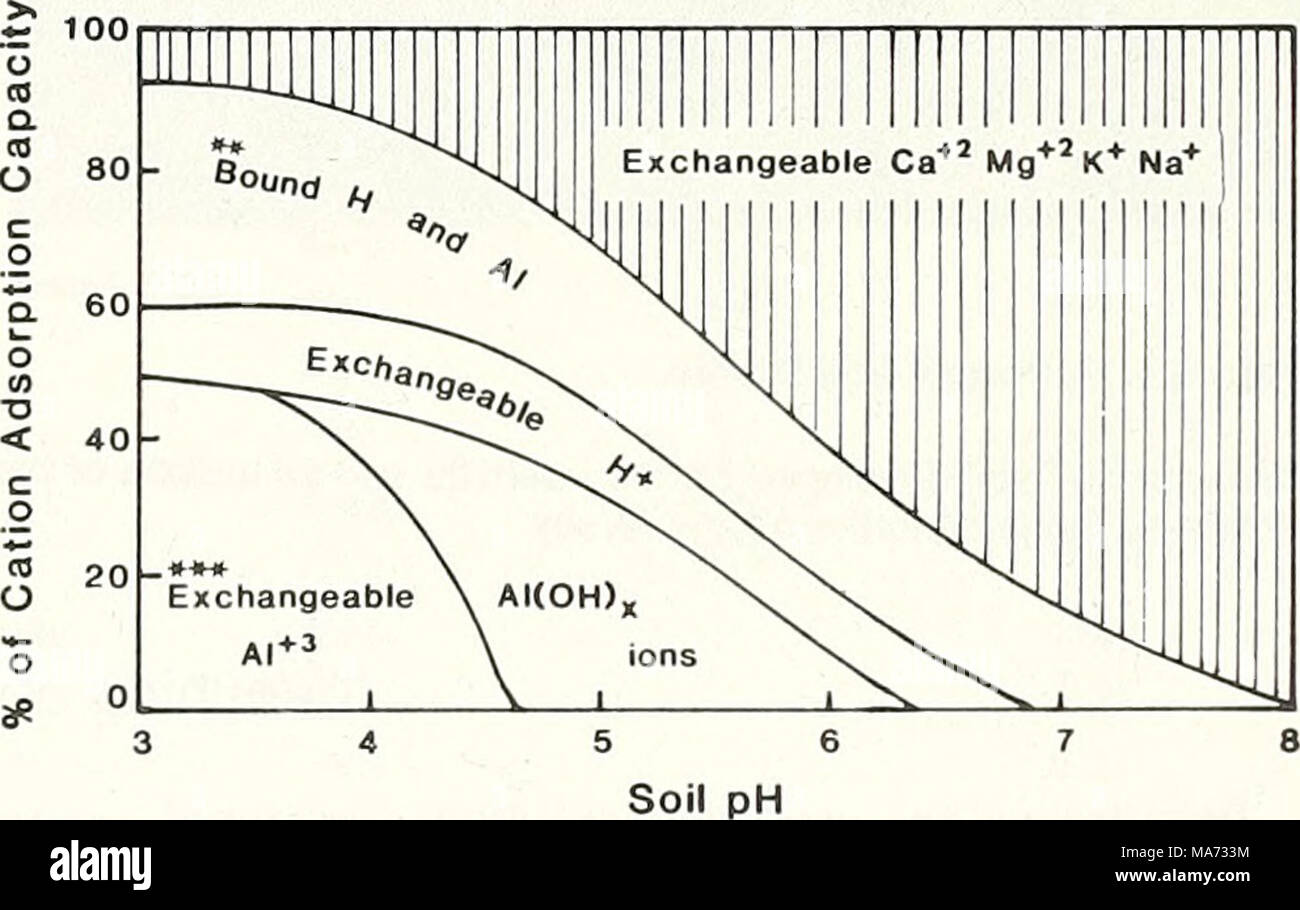 hight resolution of  effects of acid rain on soil and water figure 3 generalized relationship between soil ph and