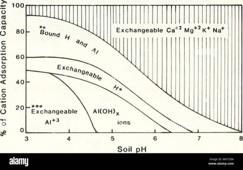 small resolution of  effects of acid rain on soil and water figure 3 generalized relationship between soil ph and