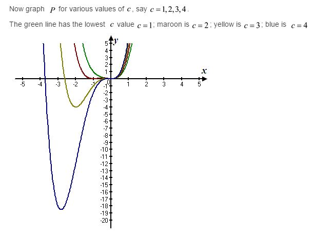 stewart-calculus-7e-solutions-Chapter-3.3-Applications-of-Differentiation-64E-6