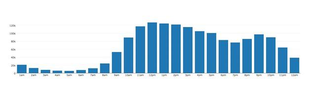 2014 views per hour