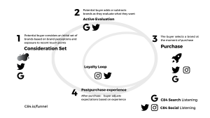 Search Listening Social Listening Funnel.png