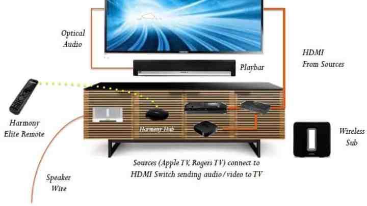 Sonos 5.1 sound system