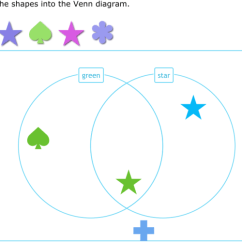 Venn Diagram Sorting Shapes 6 Lead Placement For Telemetry Ixl Sort Into A Grade 1 Math