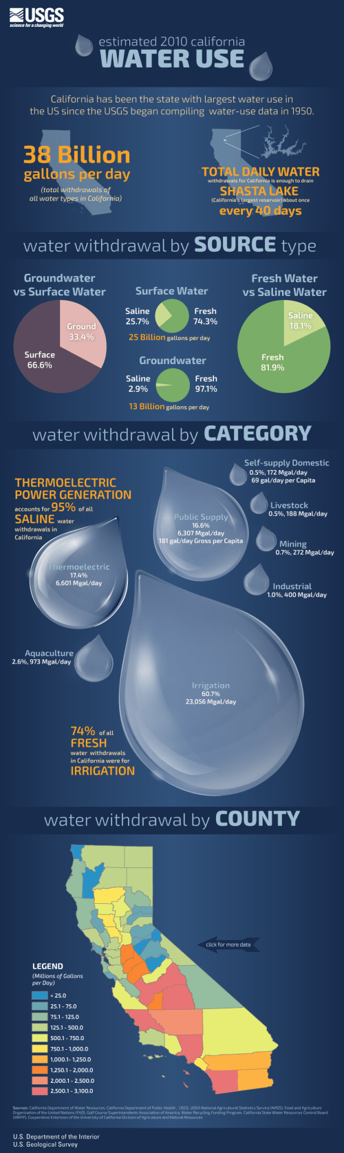 small resolution of infographic displaying 2010 california water use data it includes a clickable map of california counties