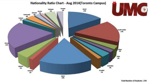 UMC student ratio- aug