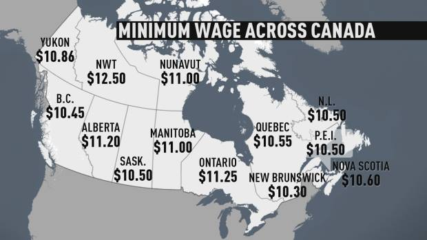 mini wages