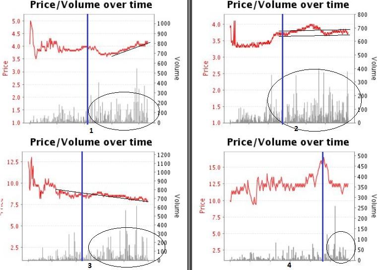 betfair graphs