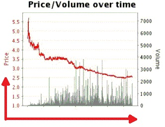 graph trend on Betfair